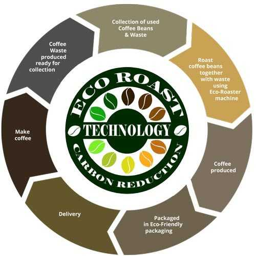 eco roast technology graphic