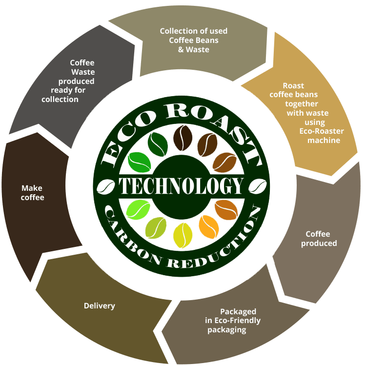 eco roast cycle graphic