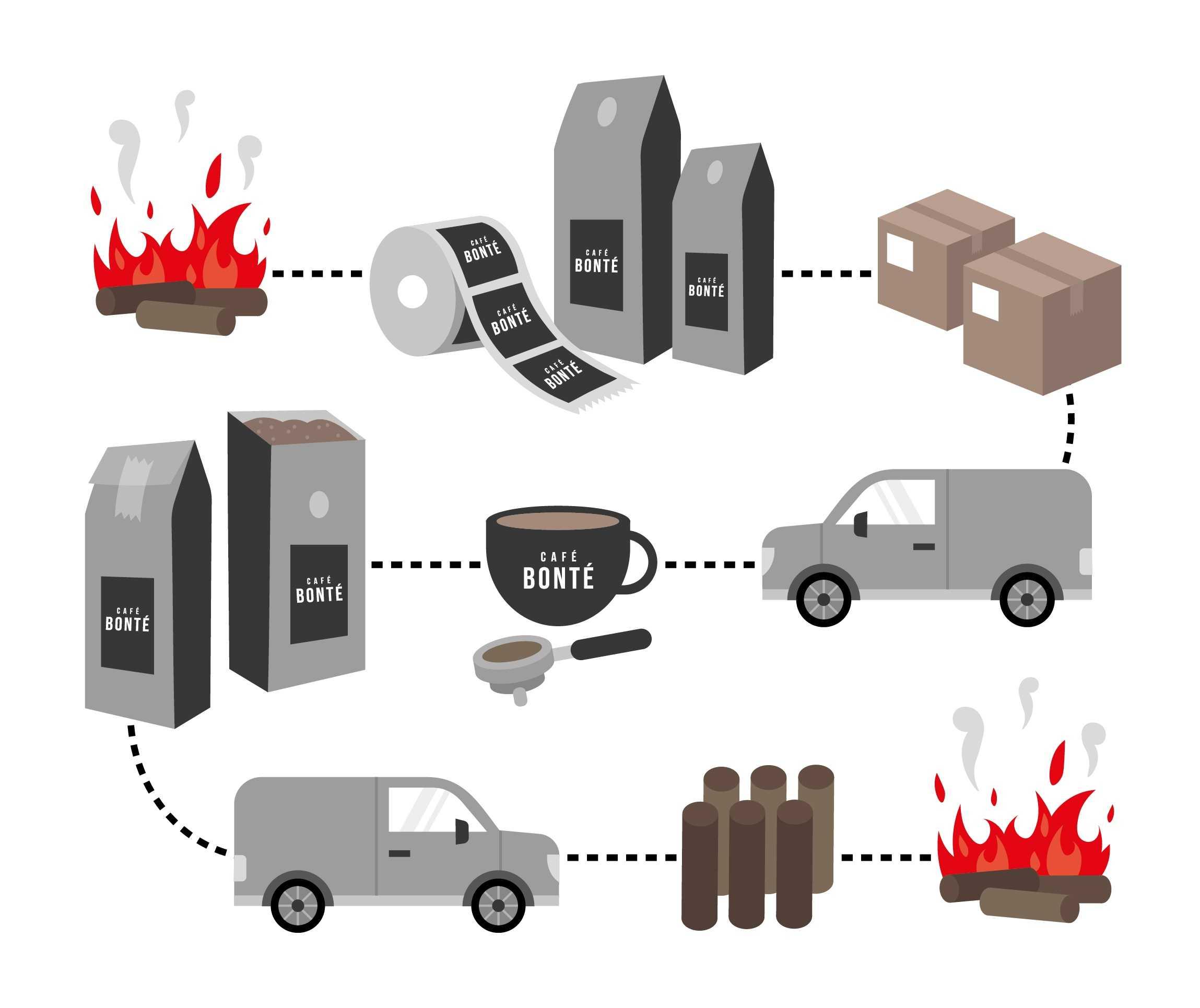 The EcoRoast Cycle Graphic